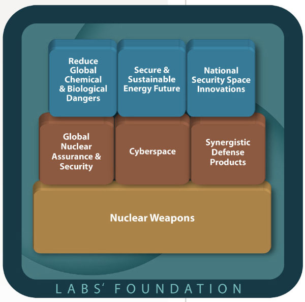 Original SNL strategic framework diagram.
